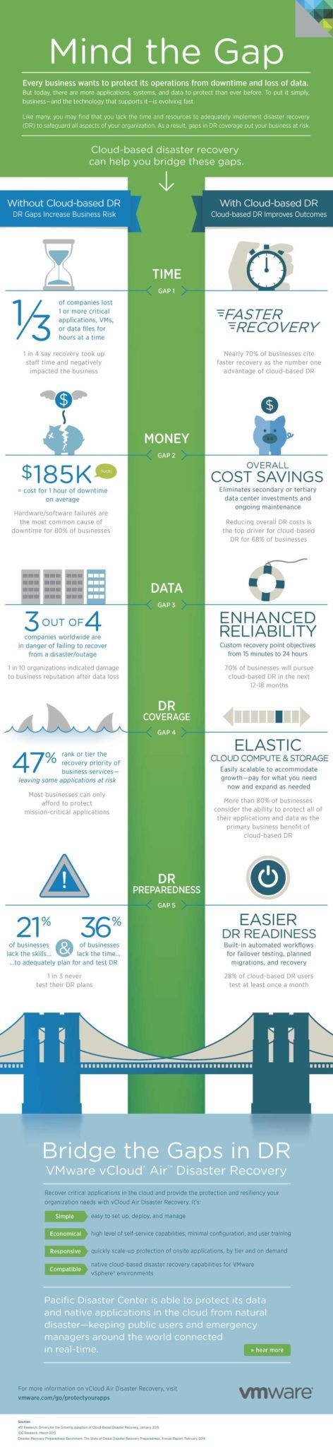 VMware vCloud Air DR Infographic